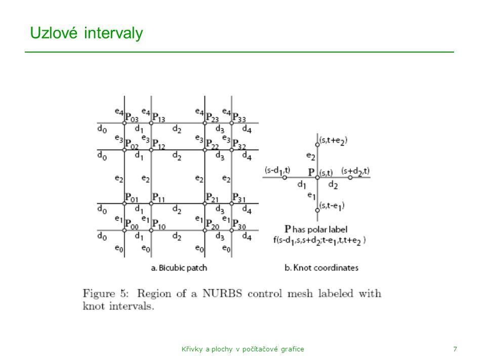 Křivky a plochy v počítačové grafice7 Uzlové intervaly