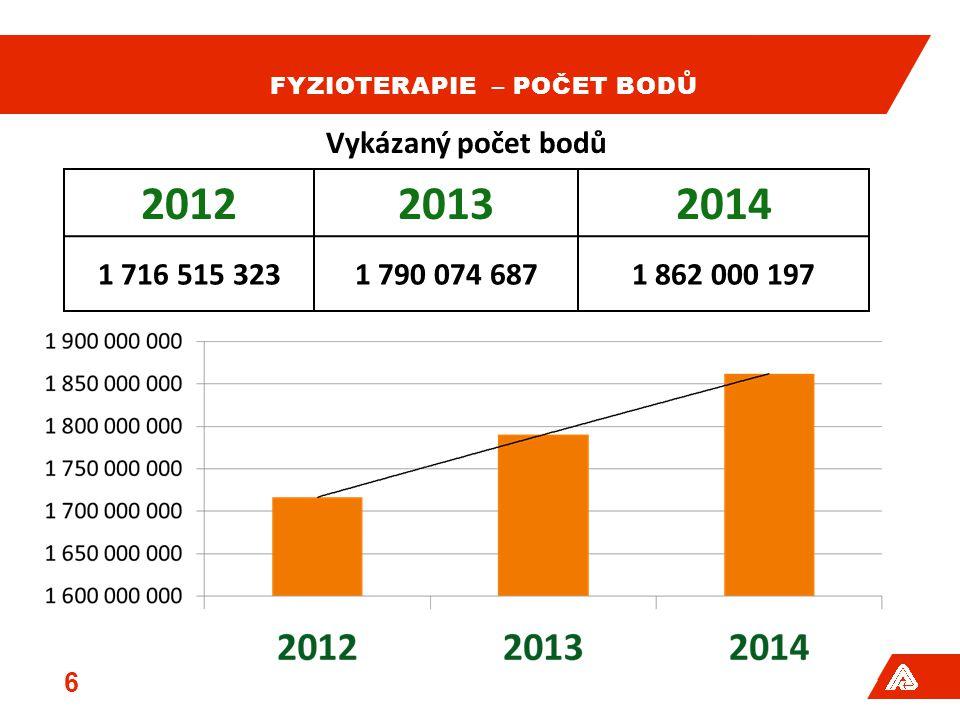 FYZIOTERAPIE – POČET BODŮ 6 201220132014 1 716 515 3231 790 074 6871 862 000 197 Vykázaný počet bodů