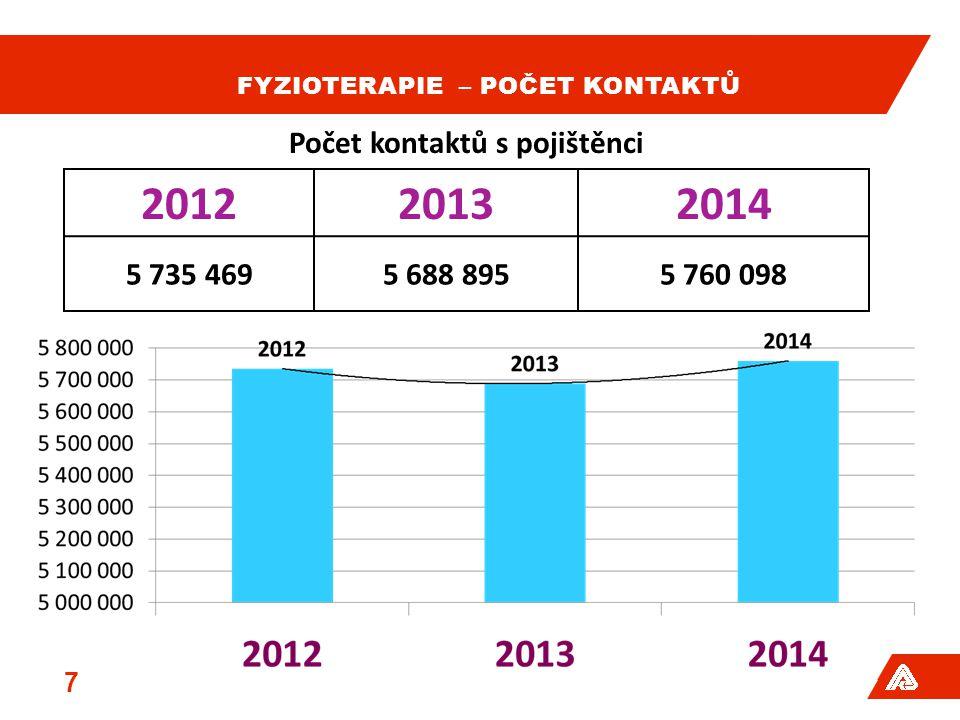 FYZIOTERAPIE – POČET KONTAKTŮ 7 201220132014 5 735 4695 688 8955 760 098 Počet kontaktů s pojištěnci