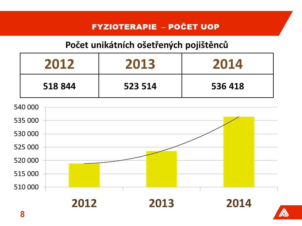 FYZIOTERAPIE – POČET UOP 8 201220132014 518 844523 514536 418 Počet unikátních ošetřených pojištěnců
