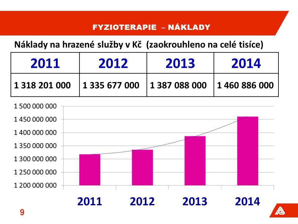 FYZIOTERAPIE – NÁKLADY 9 2011201220132014 1 318 201 0001 335 677 0001 387 088 0001 460 886 000 Náklady na hrazené služby v Kč (zaokrouhleno na celé tisíce)