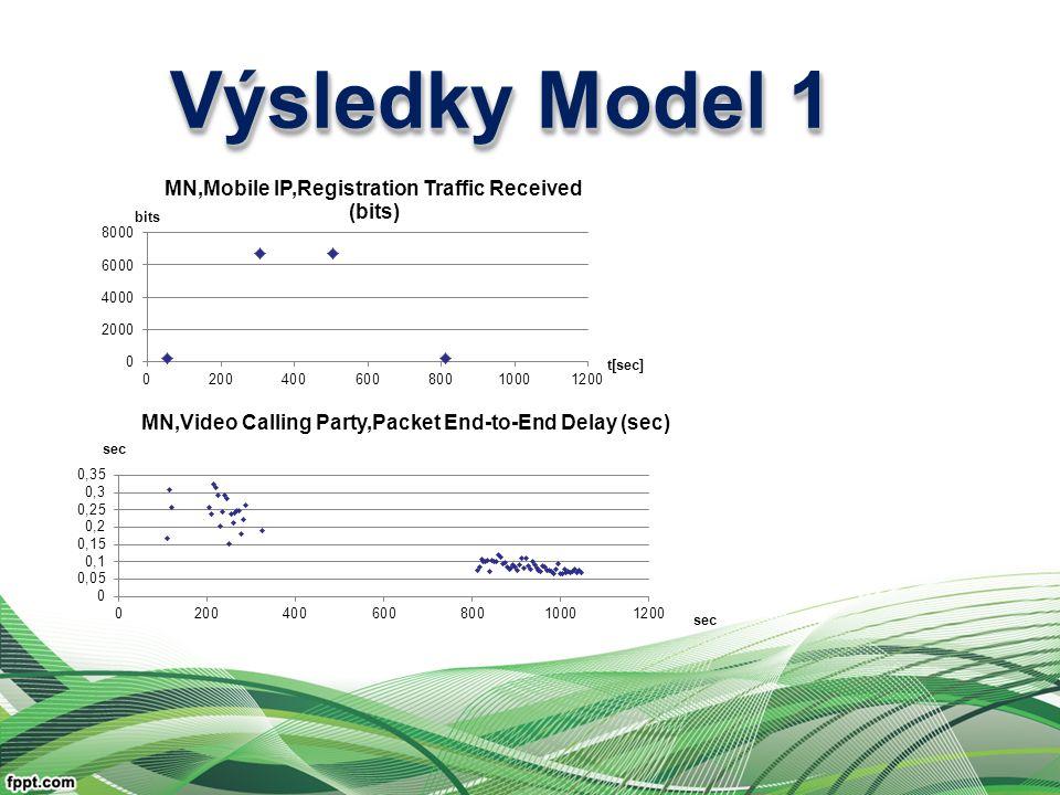 Výsledky Model 1