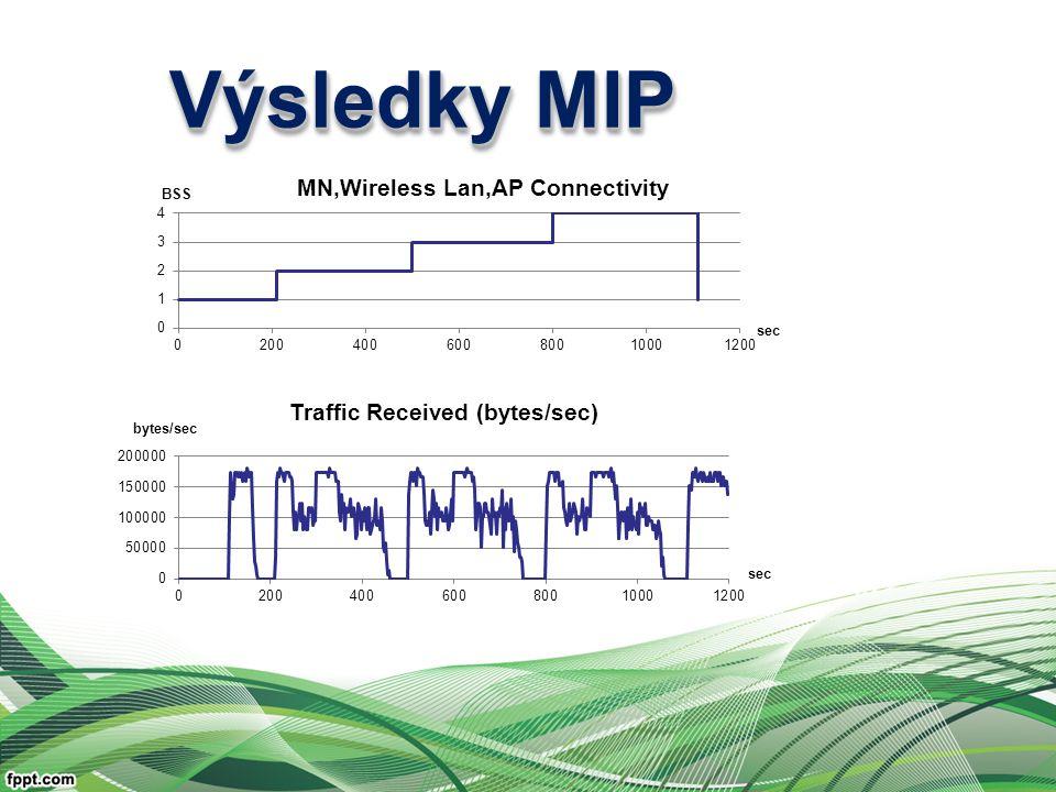 Výsledky MIP