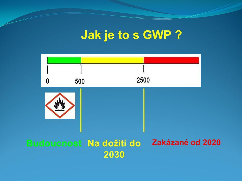 Jak je to s GWP ? BudoucnostNa dožití do 2030 Zakázané od 2020