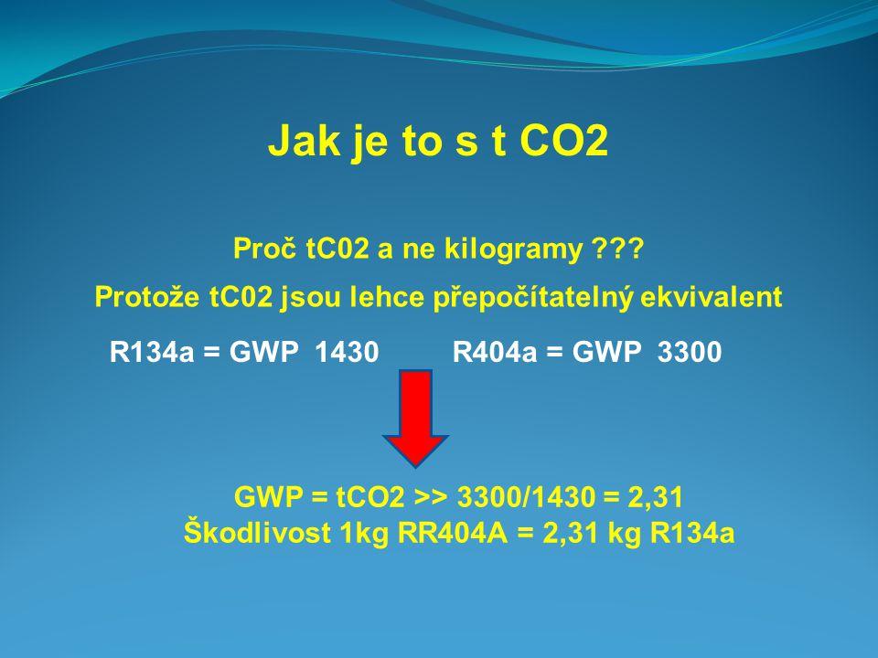 Jak je to s t CO2 Proč tC02 a ne kilogramy ??? Protože tC02 jsou lehce přepočítatelný ekvivalent R134a = GWP 1430 R404a = GWP 3300 GWP = tCO2 >> 3300/