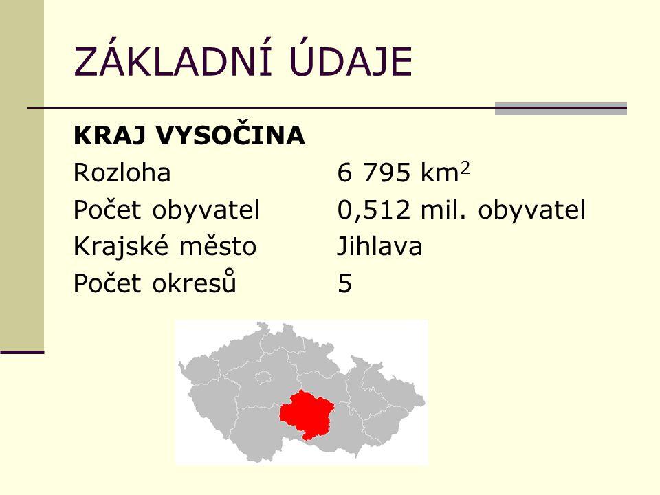 ZÁKLADNÍ ÚDAJE KRAJ VYSOČINA Rozloha6 795 km 2 Počet obyvatel0,512 mil. obyvatel Krajské městoJihlava Počet okresů5