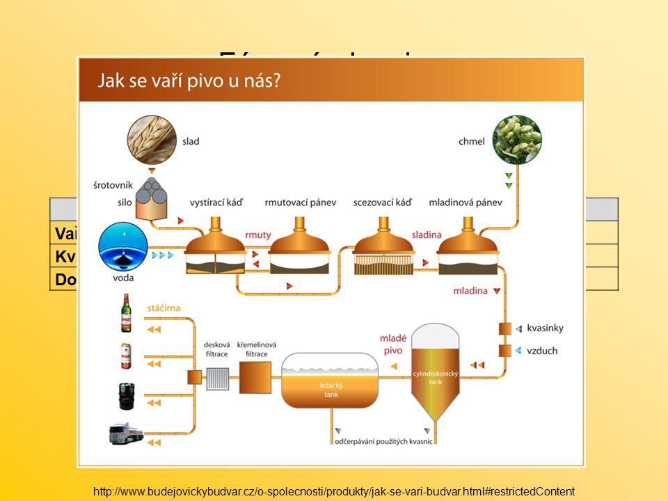 EtapyPřibližná doba trváníTeplota Vaření (příprava mladiny)až 10 hodin35 – 70 °C Kvašení (hlavní kvašení)7 - 12 dnů8 – 11 °C Dokvašování (ležení)20 dnů (ležáky až 60)2 °C Fáze výroby piva http://www.budejovickybudvar.cz/o-spolecnosti/produkty/jak-se-vari-budvar.html#restrictedContent