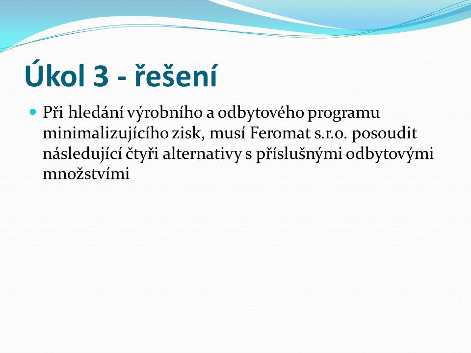 Úkol 3 - řešení Při hledání výrobního a odbytového programu minimalizujícího zisk, musí Feromat s.r.o.