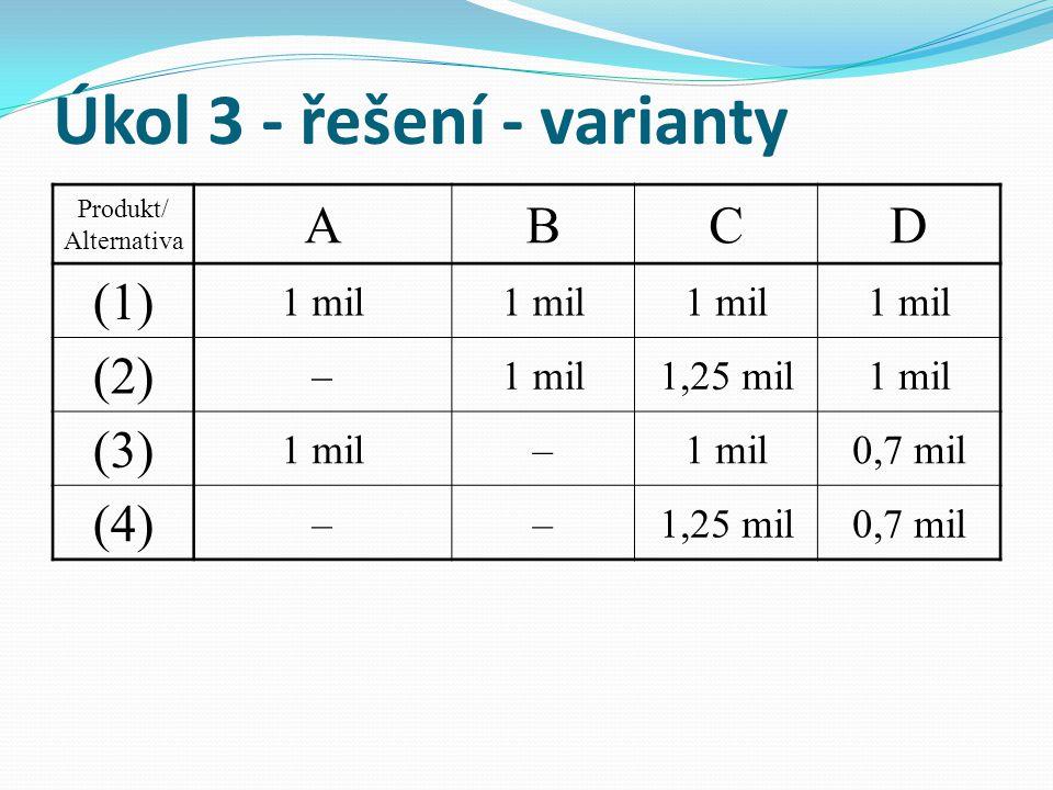 Úkol 3 - řešení - varianty Produkt/ Alternativa ABCD (1) 1 mil (2) –1 mil1,25 mil1 mil (3) 1 mil– 0,7 mil (4) ––1,25 mil0,7 mil