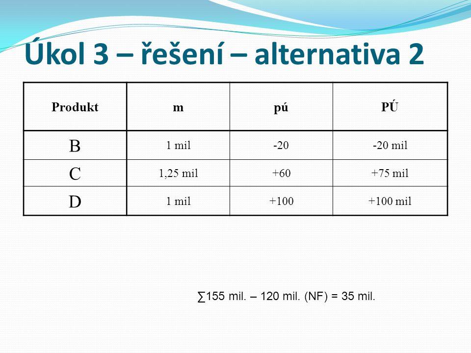 Úkol 3 – řešení – alternativa 2 ProduktmpúPÚ B 1 mil-20-20 mil C 1,25 mil+60+75 mil D 1 mil+100+100 mil ∑155 mil.