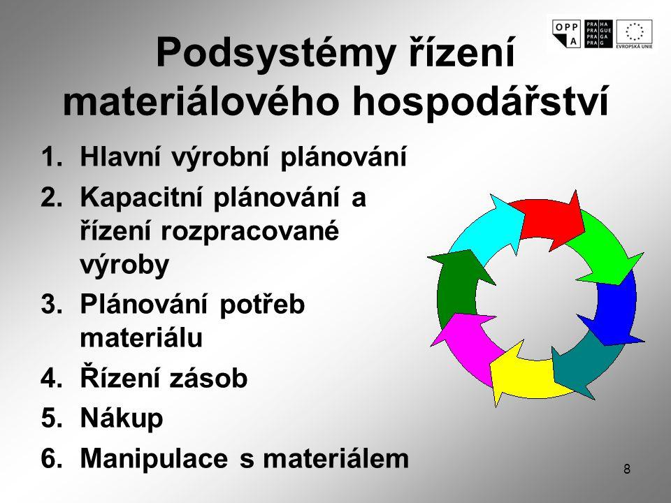 8 Podsystémy řízení materiálového hospodářství 1.Hlavní výrobní plánování 2.Kapacitní plánování a řízení rozpracované výroby 3.Plánování potřeb materiálu 4.Řízení zásob 5.Nákup 6.Manipulace s materiálem