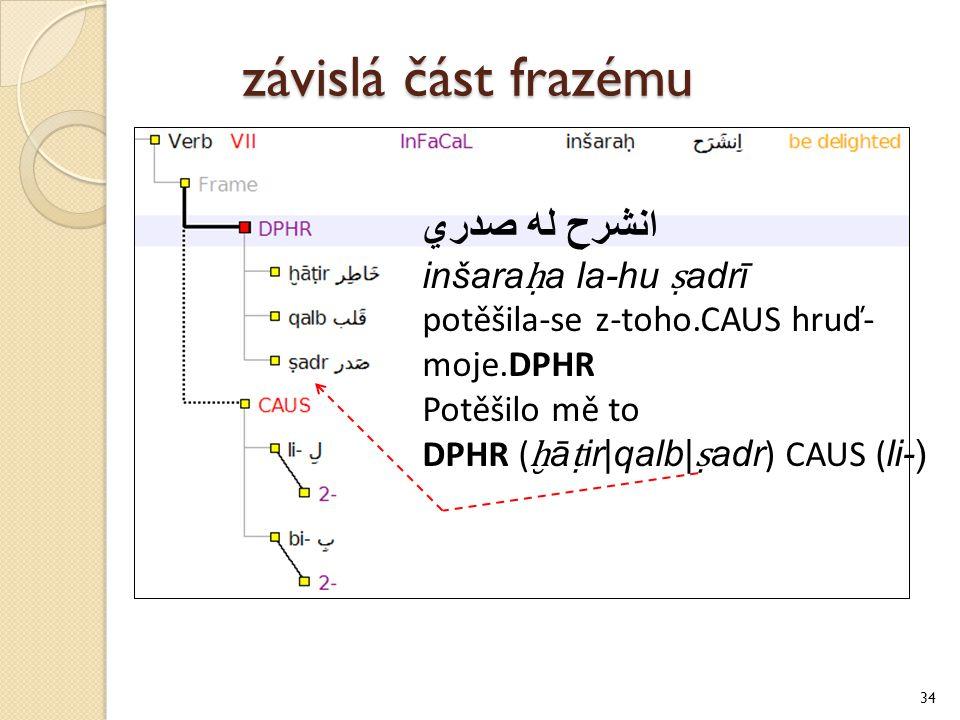 závislá část frazému 34 انشرح له صدري inšara ḥ a la-hu ṣ adrī potěšila-se z-toho.CAUS hruď- moje.DPHR Potěšilo mě to DPHR ( ḫ ā ṭ ir|qalb| ṣ adr ) CAUS ( li-)