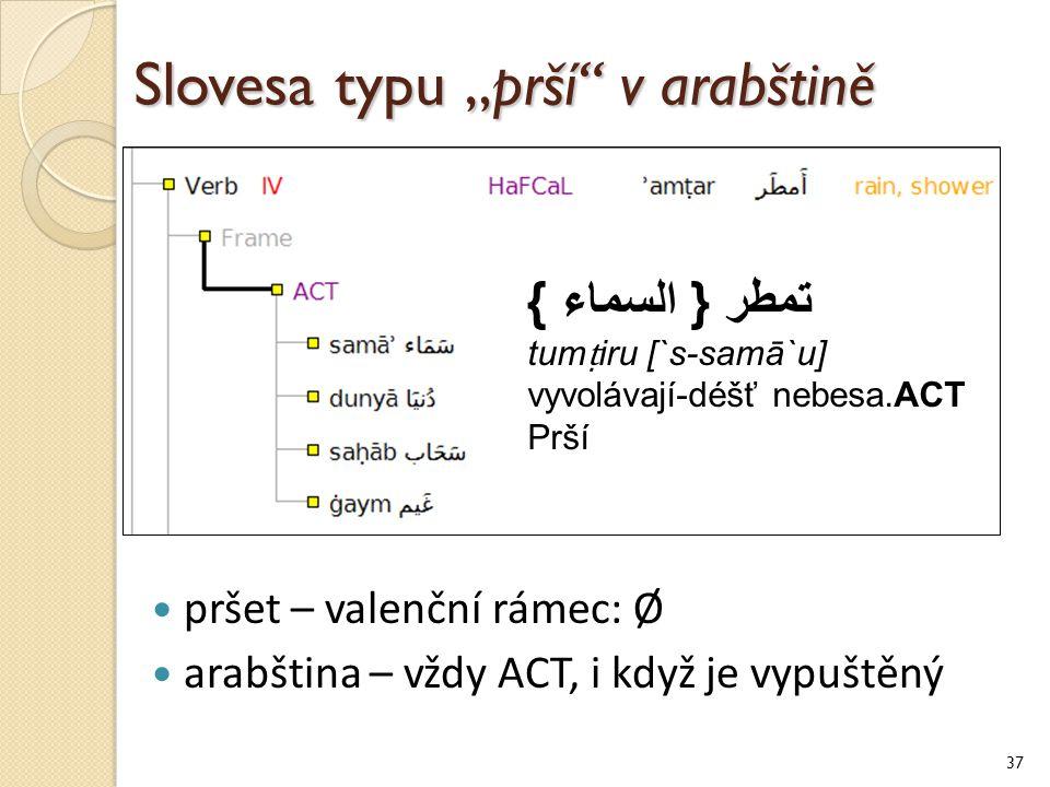 """Slovesa typu """"prší v arabštině 37 pršet – valenční rámec: Ø arabština – vždy ACT, i když je vypuštěný تمطر { السماء } tum ṭ iru [`s-samā`u] vyvolávají-déšť nebesa.ACT Prší"""
