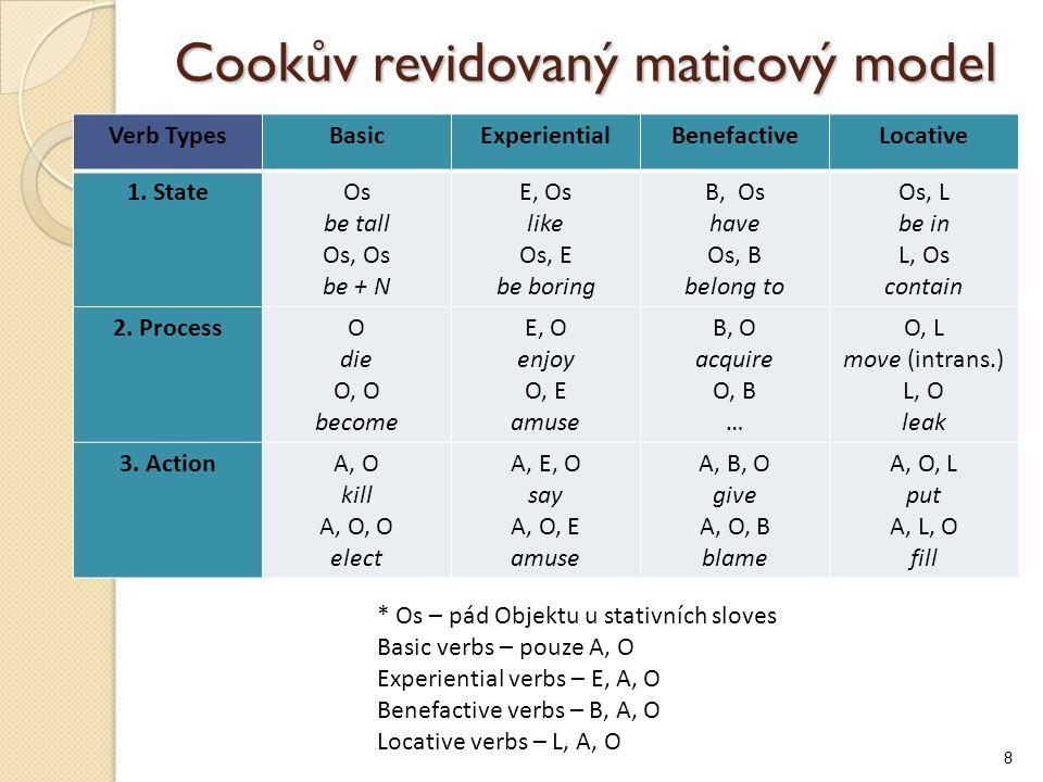 Cookův revidovaný maticový model Verb TypesBasicExperientialBenefactiveLocative 1.