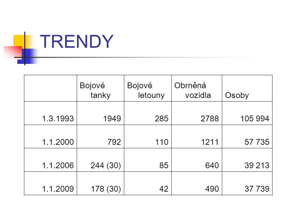 TRENDY Bojové tanky Bojové letouny Obrněná vozidlaOsoby 1.3.199319492852788105 994 1.1.2000792110121157 735 1.1.2006244 (30)8564039 213 1.1.2009178 (30)4249037 739
