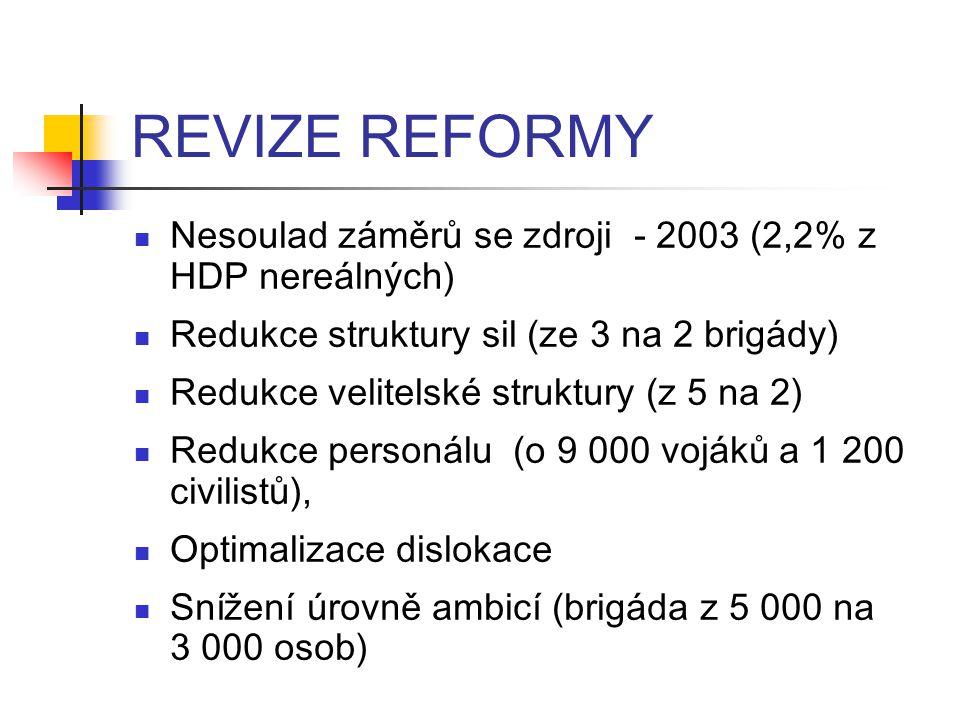 REVIZE REFORMY Nesoulad záměrů se zdroji - 2003 (2,2% z HDP nereálných) Redukce struktury sil (ze 3 na 2 brigády) Redukce velitelské struktury (z 5 na 2) Redukce personálu (o 9 000 vojáků a 1 200 civilistů), Optimalizace dislokace Snížení úrovně ambicí (brigáda z 5 000 na 3 000 osob)