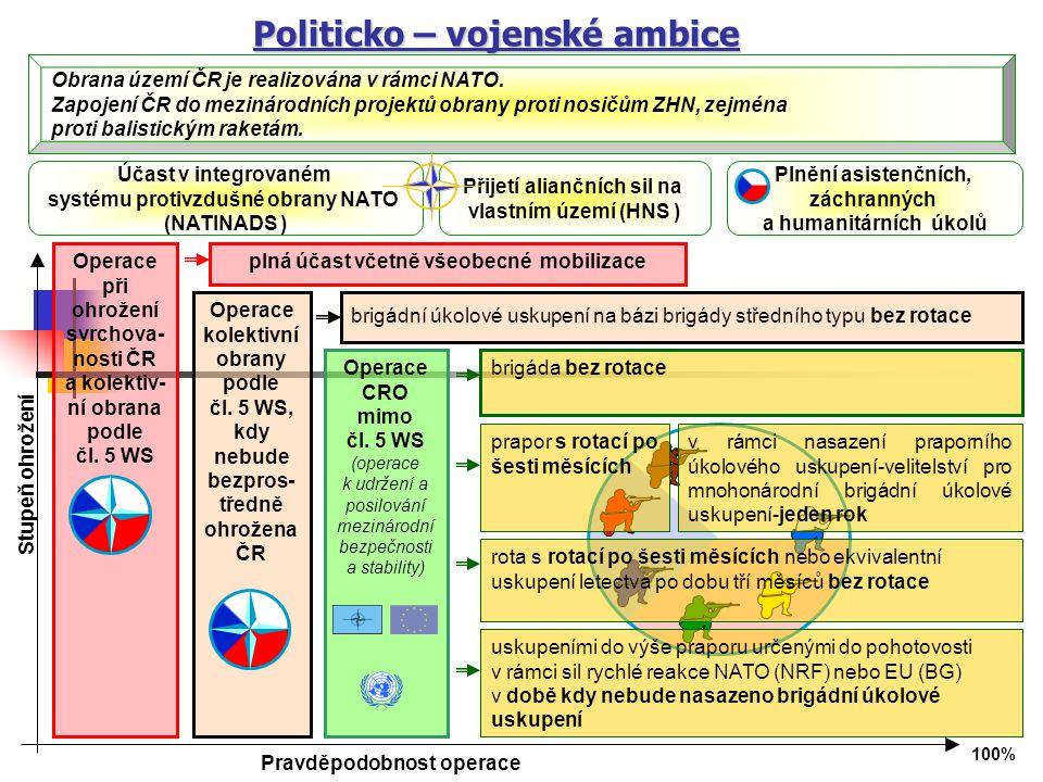 Operace při ohrožení svrchova- nosti ČR a kolektiv- ní obrana podle čl.
