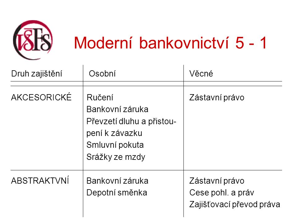 Moderní bankovnictví 5 - 1 ad 2) Ručení Podstatou ručení je jednostranné písemné prohlášení právnické nebo fyzické osoby – ručitele vůči bance, že uspokojí její určitou pohledávku v případě, že tak neučiní hlavní dlužník.
