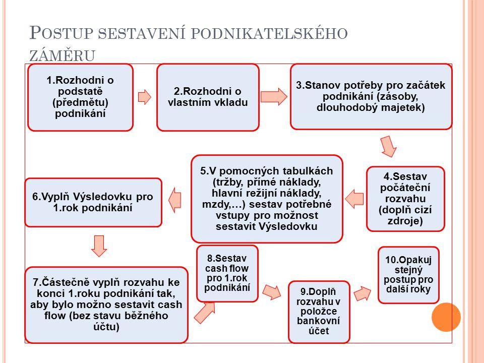 P OSTUP SESTAVENÍ PODNIKATELSKÉHO ZÁMĚRU 1.Rozhodni o podstatě (předmětu) podnikání 2.Rozhodni o vlastním vkladu 3.Stanov potřeby pro začátek podnikání (zásoby, dlouhodobý majetek) 4.Sestav počáteční rozvahu (doplň cizí zdroje) 5.V pomocných tabulkách (tržby, přímé náklady, hlavní režijní náklady, mzdy,…) sestav potřebné vstupy pro možnost sestavit Výsledovku 6.Vyplň Výsledovku pro 1.rok podnikání 7.Částečně vyplň rozvahu ke konci 1.roku podnikání tak, aby bylo možno sestavit cash flow (bez stavu běžného účtu) 8.Sestav cash flow pro 1.rok podnikání 9.Doplň rozvahu v položce bankovní účet 10.Opakuj stejný postup pro další roky