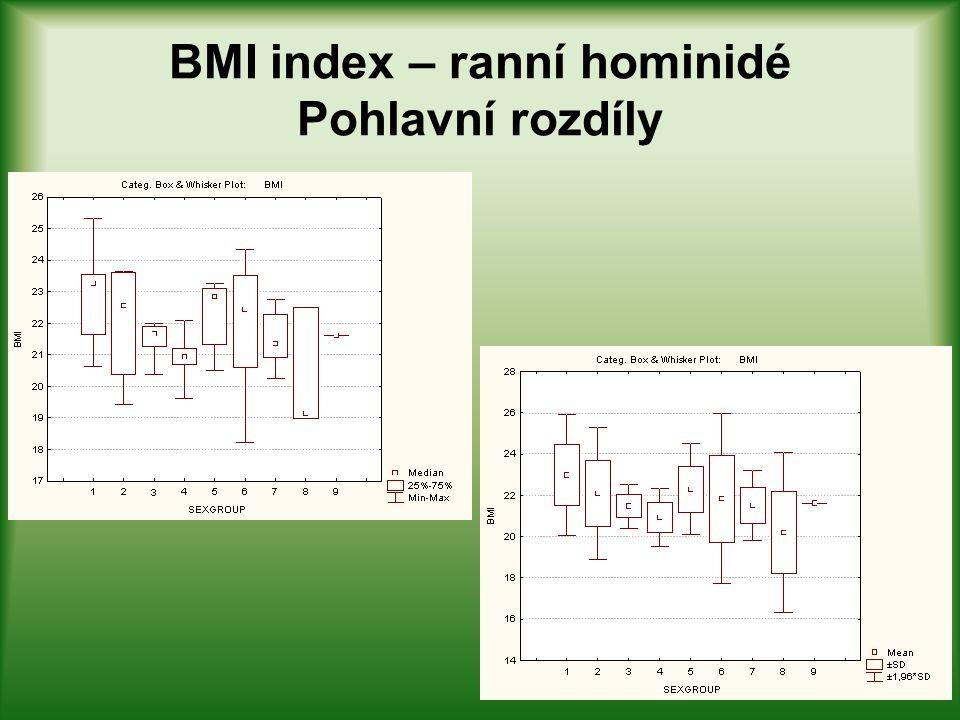 Rohrerův index – ranní hominidé Pohlavní rozdíly