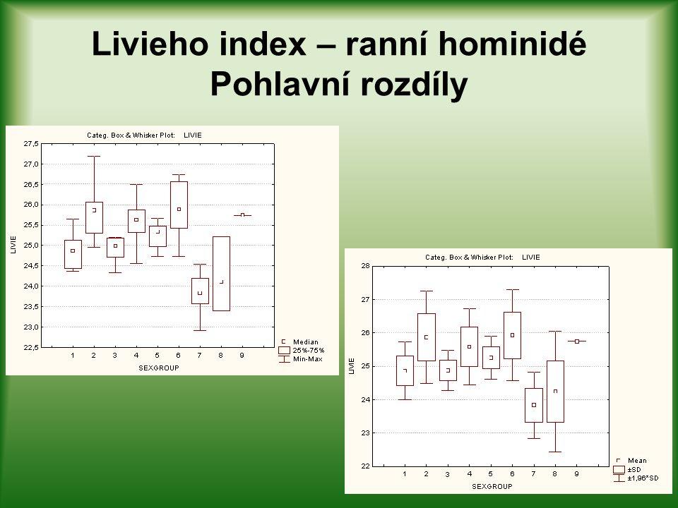 BMI index – ranní hominidé Pohlavní rozdíly