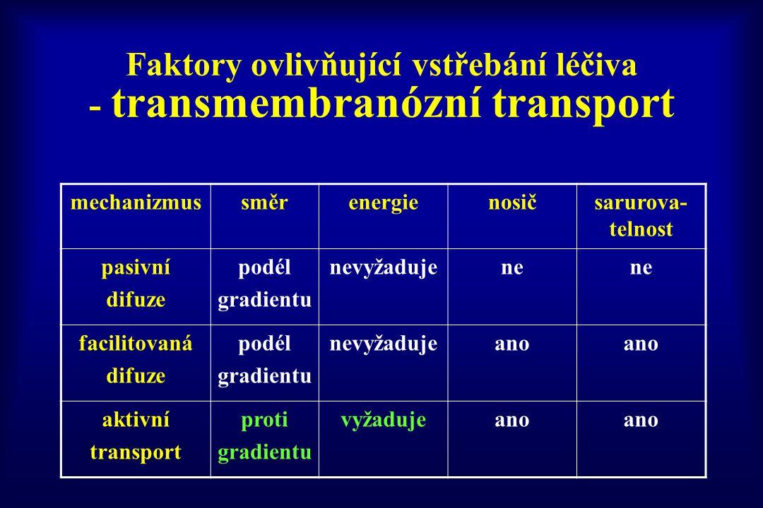 Faktory ovlivňující vstřebání léčiva - transmembranózní transport mechanizmussměrenergienosičsarurova- telnost pasivní difuze podél gradientu nevyžadu