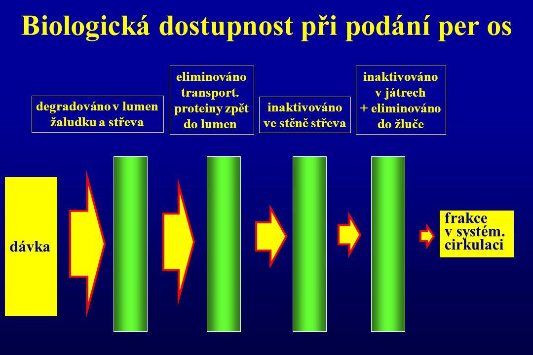 Biologická dostupnost při podání per os dávka frakce v systém. cirkulaci degradováno v lumen žaludku a střeva eliminováno transport. proteiny zpět do