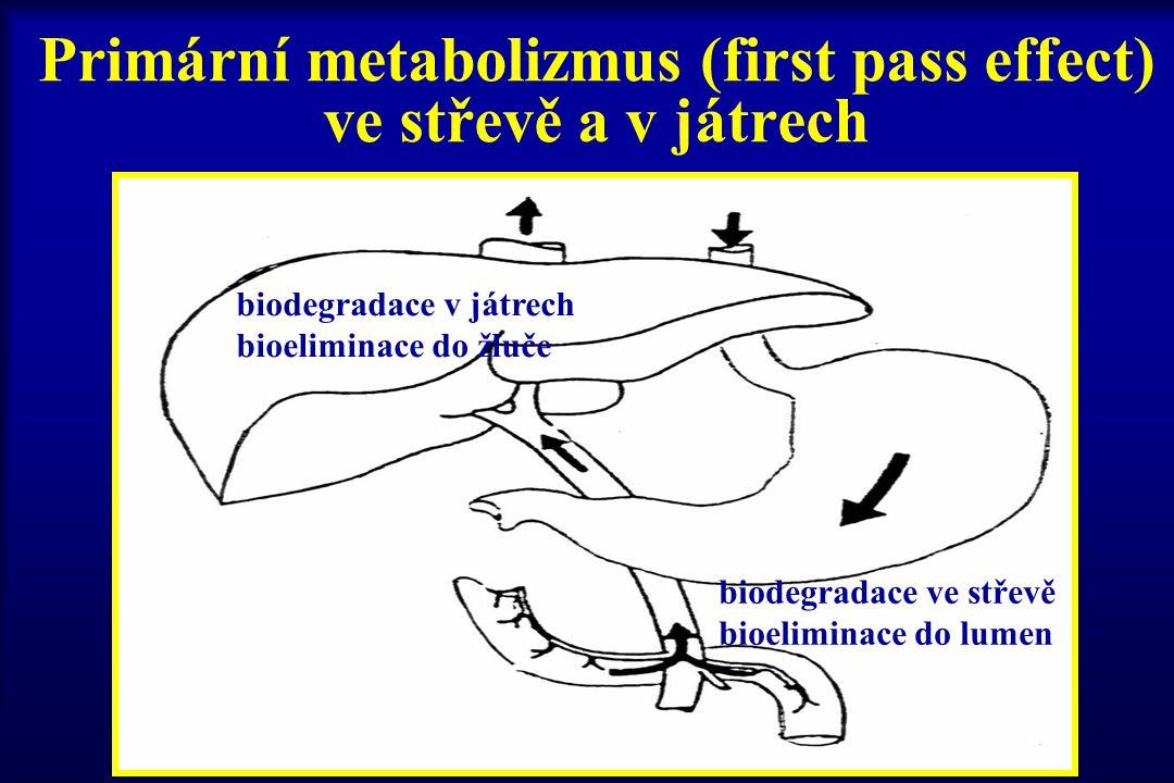 Primární metabolizmus (first pass effect) ve střevě a v játrech biodegradace ve střevě bioeliminace do lumen biodegradace v játrech bioeliminace do žl