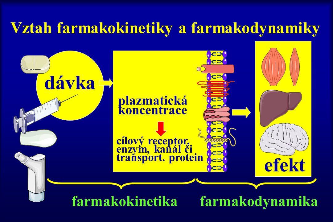 Vztah farmakokinetiky a farmakodynamiky dávka plazmatická koncentrace cílový receptor, enzym, kanál či transport. protein efekt farmakokinetika farmak