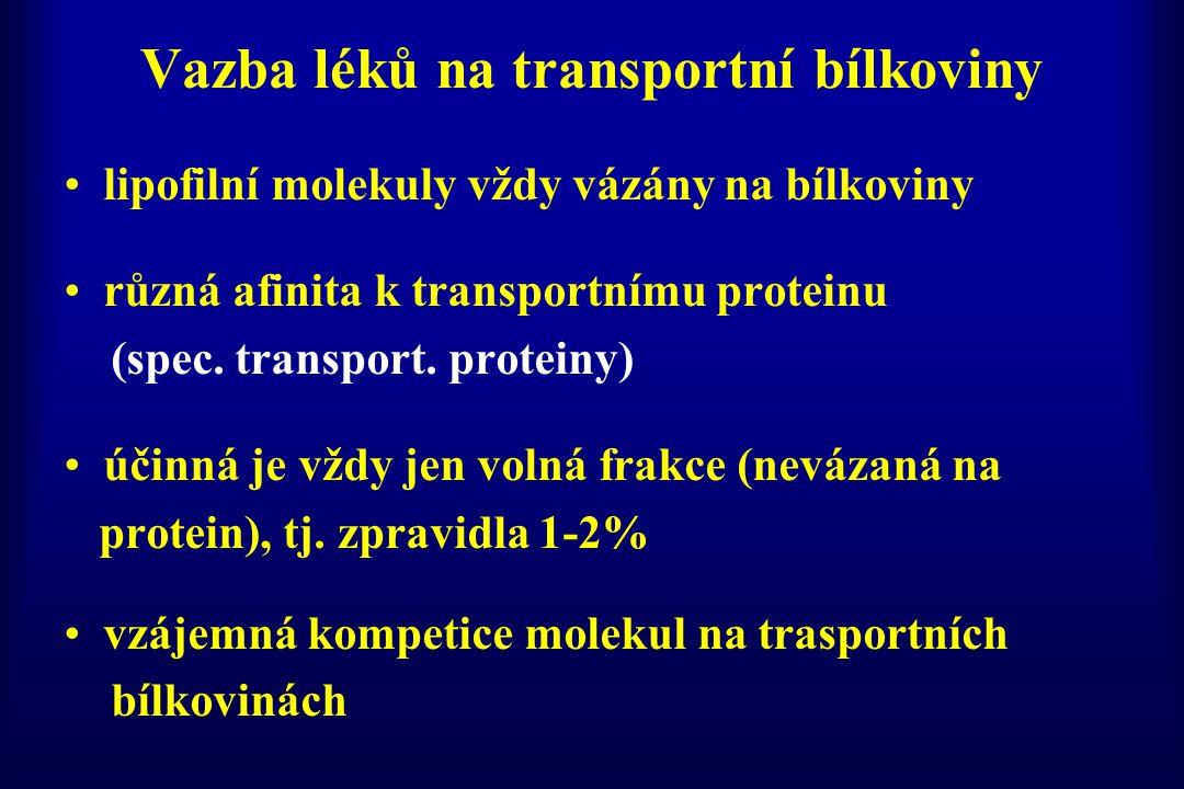 Vazba léků na transportní bílkoviny lék A: dávka je nižší než vazebná kapacita albuminu – většina léku vázána, nízká volná frakce lék B: dávka je větší než vazebná kapacita, vyšší volná frakce a nebezpečí vytěsnění jiného léku z této vazby (kompetice) lék B lék A albumin