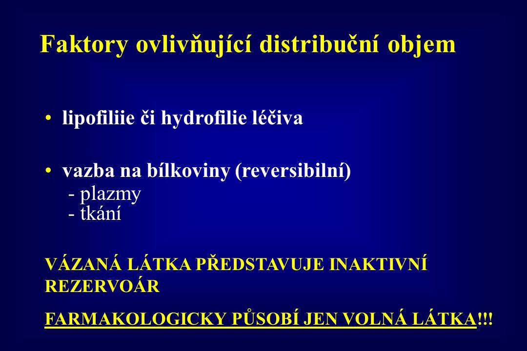lipofiliie či hydrofilie léčiva vazba na bílkoviny (reversibilní) - plazmy - tkání VÁZANÁ LÁTKA PŘEDSTAVUJE INAKTIVNÍ REZERVOÁR FARMAKOLOGICKY PŮSOBÍ