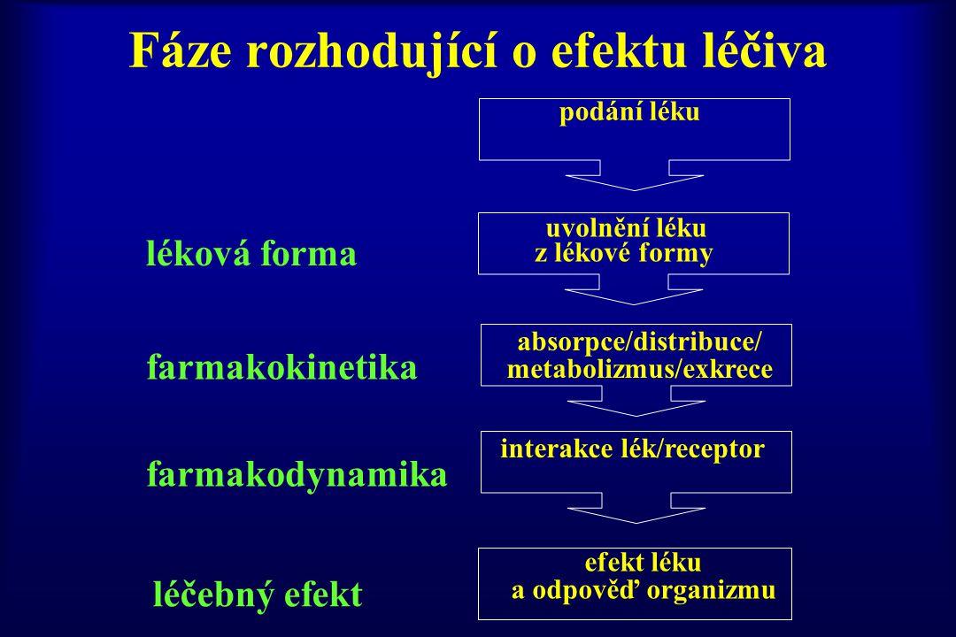 Fáze rozhodující o efektu léčiva podání léku efekt léku a odpověď organizmu léková forma farmakokinetika farmakodynamika léčebný efekt uvolnění léku z