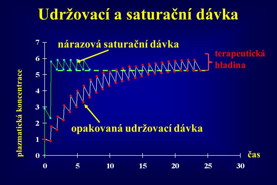 nárazová saturační dávka opakovaná udržovací dávka terapeutická hladina plazmatická koncentrace čas Udržovací a saturační dávka