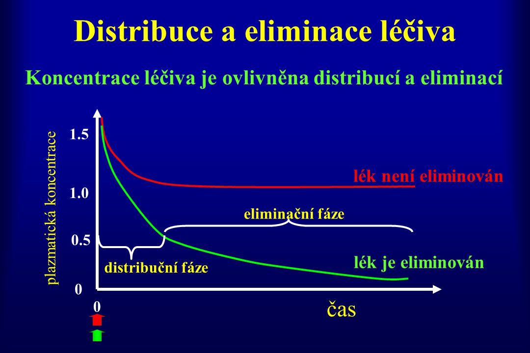 Distribuce a eliminace léčiva Koncentrace léčiva je ovlivněna distribucí a eliminací čas plazmatická koncentrace 0 0.5 1.0 1.5 0 eliminační fáze distr