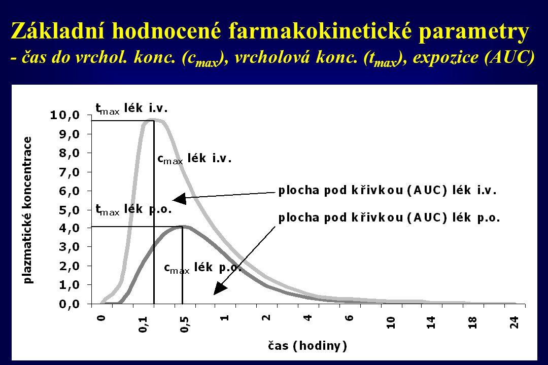 Základní hodnocené farmakokinetické parametry - plazmatický (biologický) poločas (t 1/2 ) doba, kdy koncentrace léčiva dosáhla 50% konc.