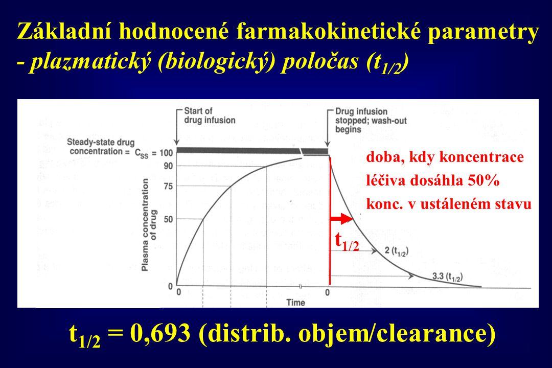 Základní hodnocené farmakokinetické parametry - plazmatický (biologický) poločas (t 1/2 ) doba, kdy koncentrace léčiva dosáhla 50% konc. v ustáleném s