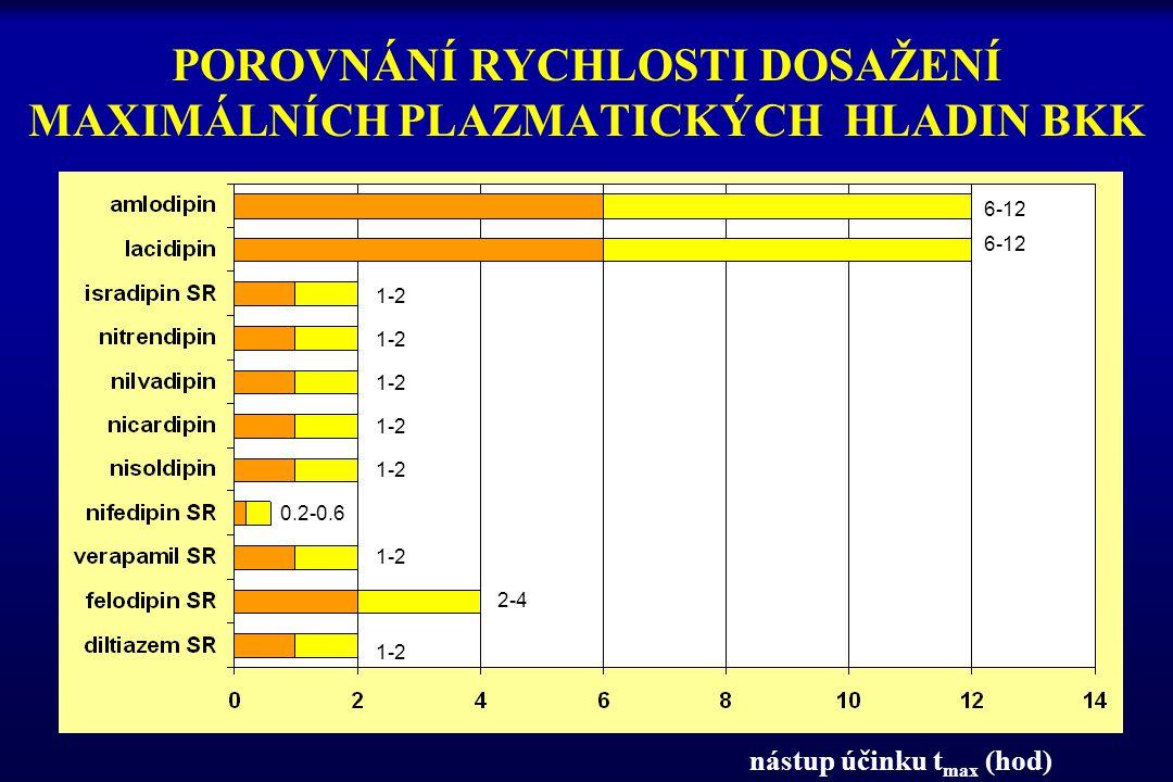 POROVNÁNÍ RYCHLOSTI DOSAŽENÍ MAXIMÁLNÍCH PLAZMATICKÝCH HLADIN BKK nástup účinku t max (hod) 6-12 1-2 0.2-0.6 2-4