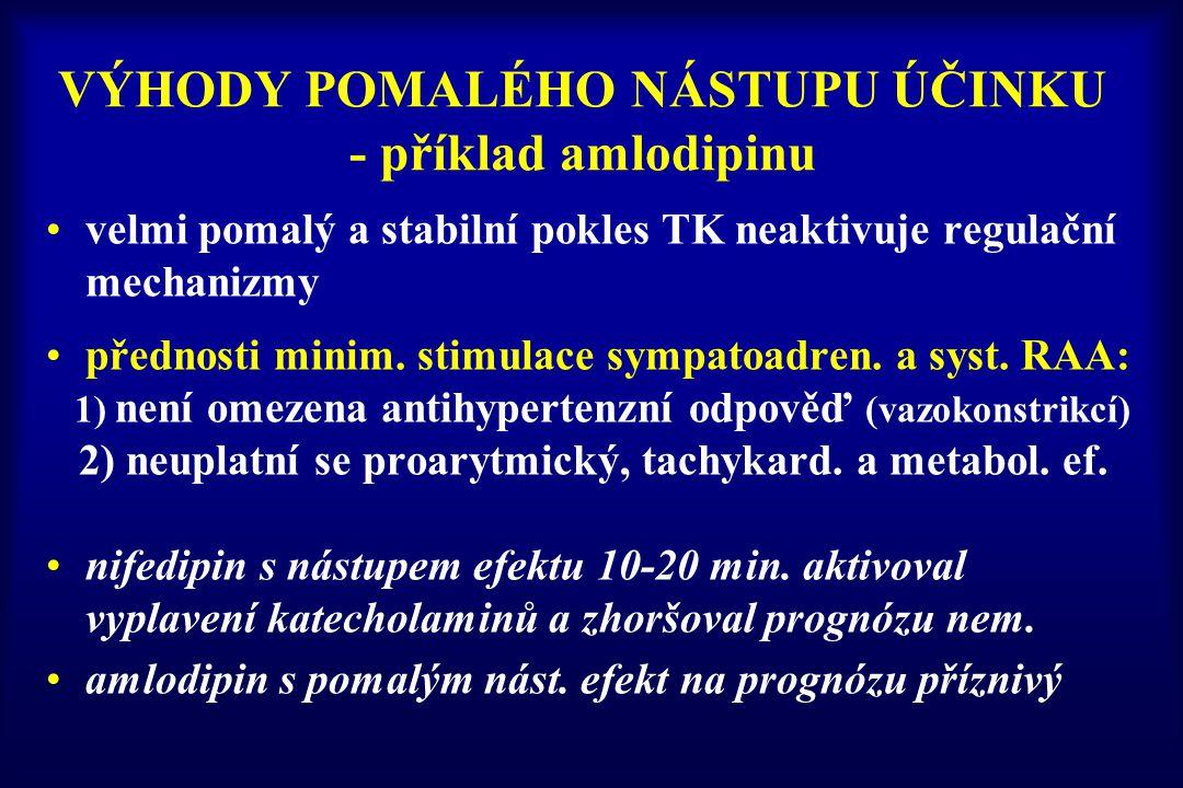 VÝHODY POMALÉHO NÁSTUPU ÚČINKU - příklad amlodipinu velmi pomalý a stabilní pokles TK neaktivuje regulační mechanizmy přednosti minim. stimulace sympa