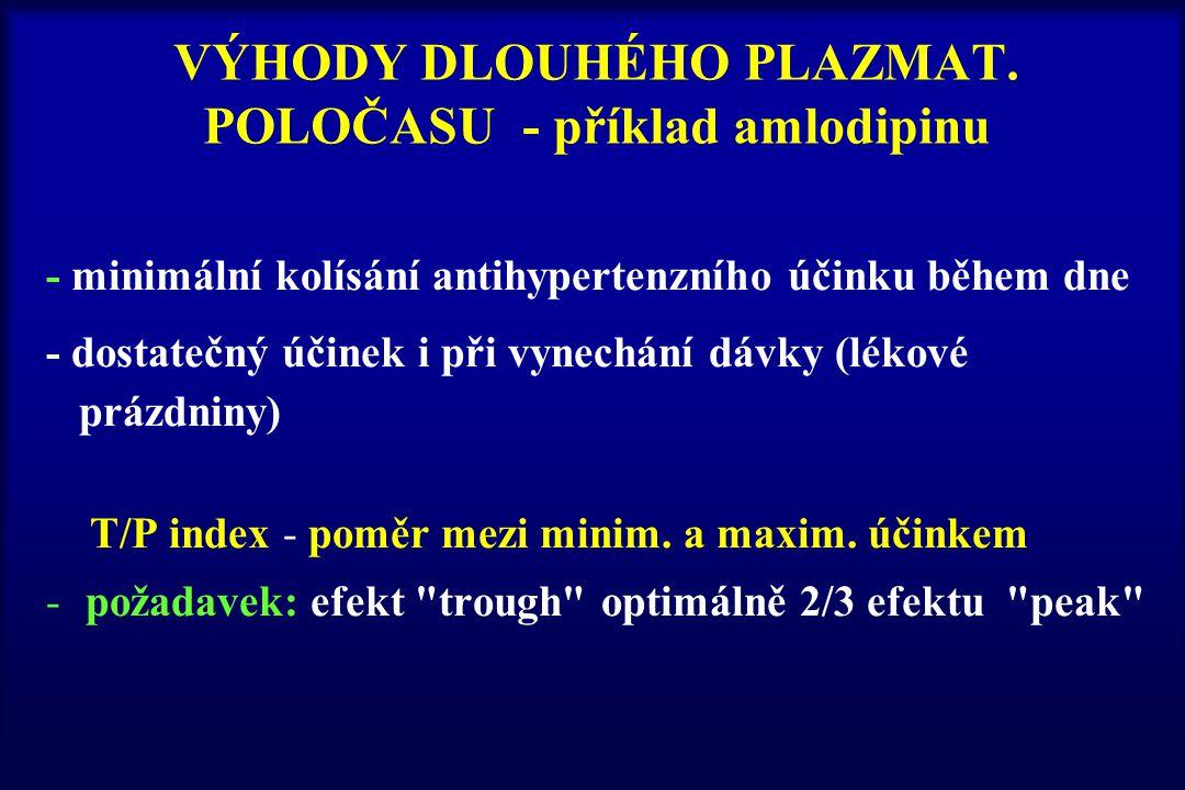 VÝHODY DLOUHÉHO PLAZMAT. POLOČASU - příklad amlodipinu - minimální kolísání antihypertenzního účinku během dne - dostatečný účinek i při vynechání dáv