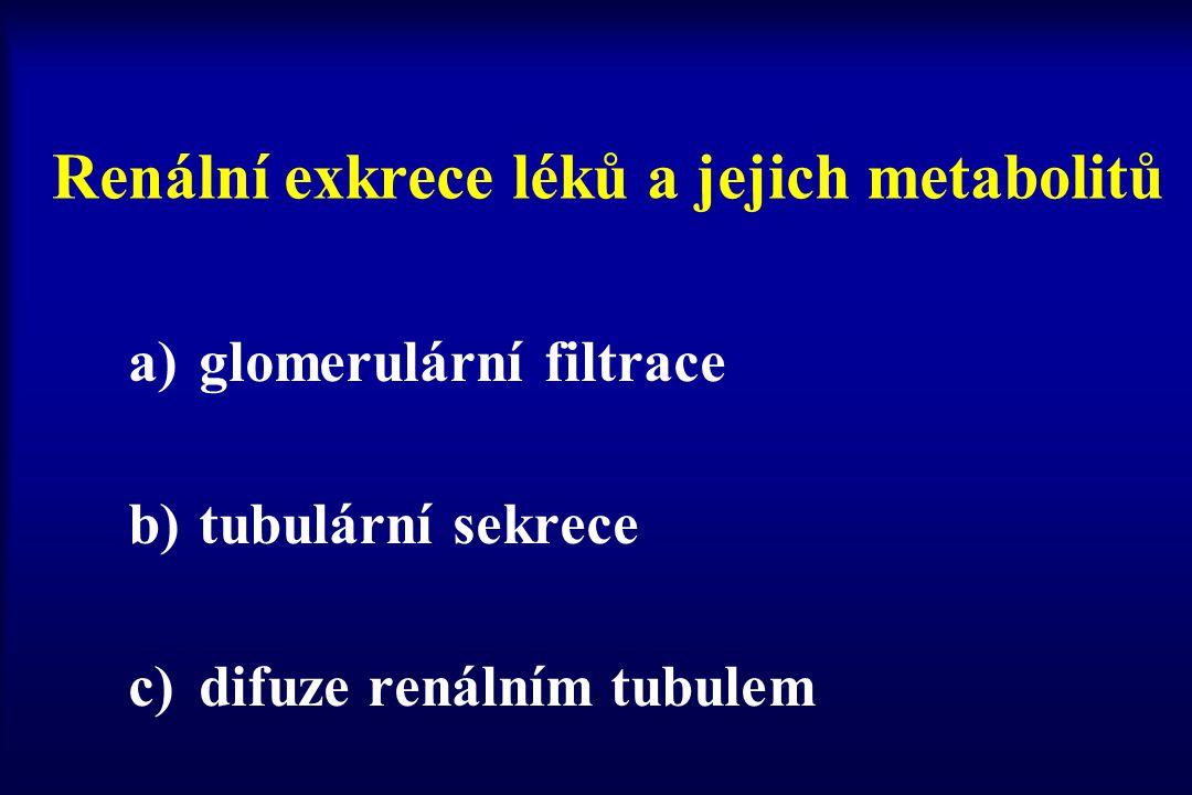 Exkrece glomerulární filtrací filtrovány molekuly (léky) do mol.váhy 20 000 hydrofilní léky jsou zpravidla volně filtrovány lipofilní jsou vázány na albumin a je filtrována jen volná frakce (cca 2%) asi 20% plasmy (léku) filtrováno v glomerulu