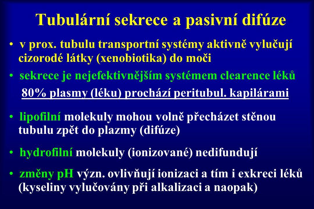 Tubulární sekrece a pasivní difúze v prox. tubulu transportní systémy aktivně vylučují cizorodé látky (xenobiotika) do moči sekrece je nejefektivnější