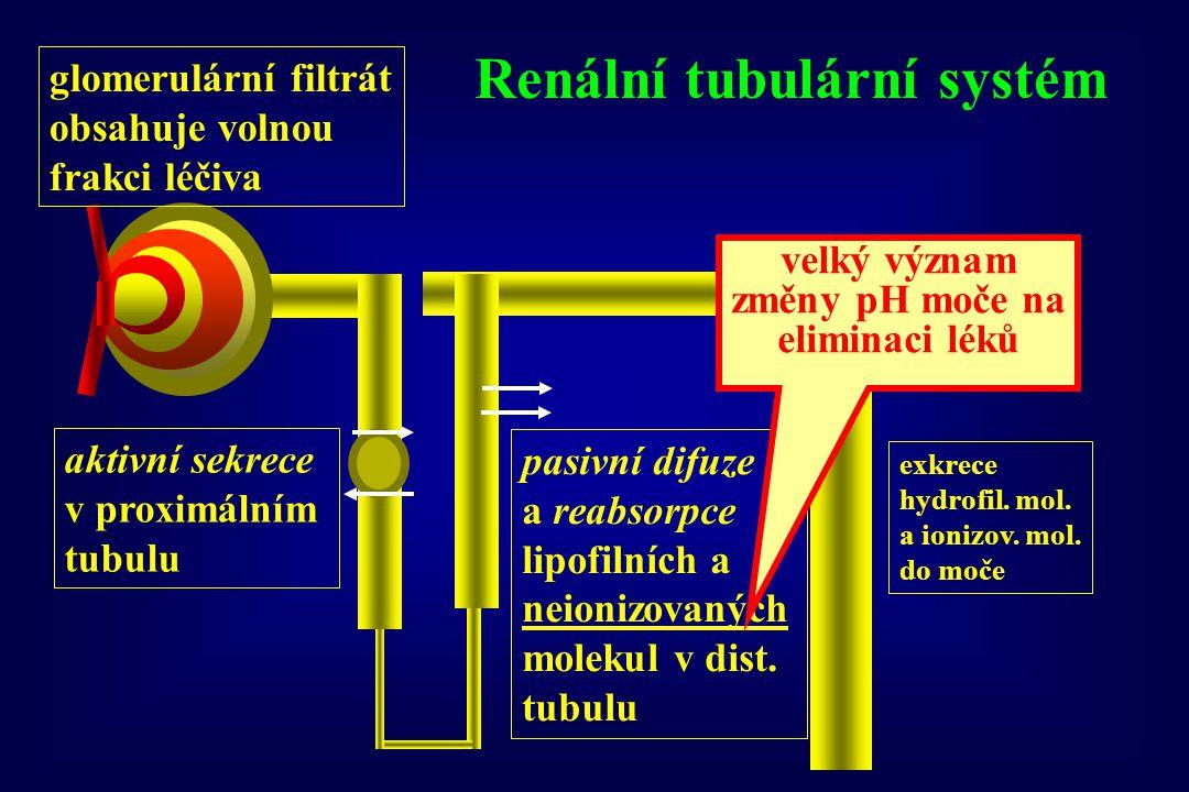 Renální tubulární systém glomerulární filtrát obsahuje volnou frakci léčiva aktivní sekrece v proximálním tubulu pasivní difuze a reabsorpce lipofilní