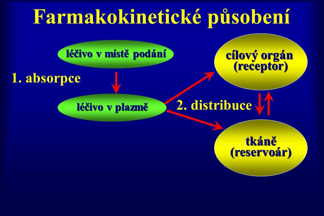 Farmakokinetické působení léčivo v místě podání léčivo v plazmě 1. absorpce 2. distribuce cílový orgán (receptor) tkáně tkáně(reservoár)
