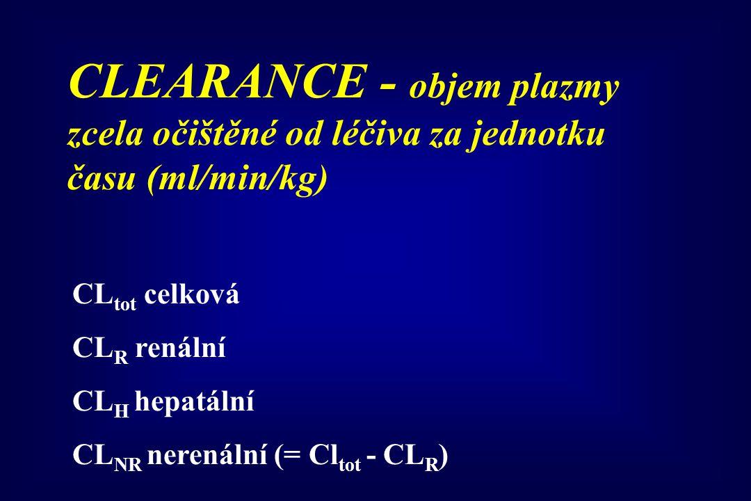 CLEARANCE - objem plazmy zcela očištěné od léčiva za jednotku času (ml/min/kg) CL tot celková CL R renální CL H hepatální CL NR nerenální (= Cl tot -
