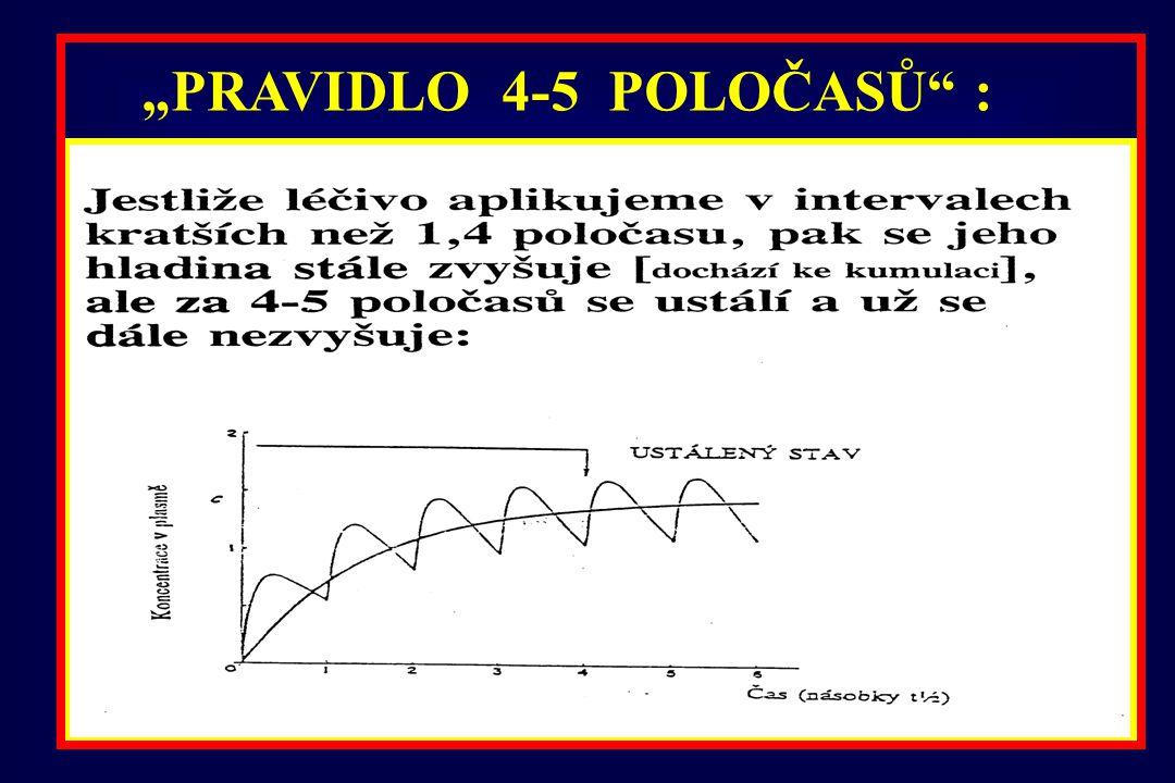 Vznik ustáleného stavu při opakovaném podávání léčiva v intervalech 1 poločasu Proč se vytvoří steady state za 4-5 poločasů?