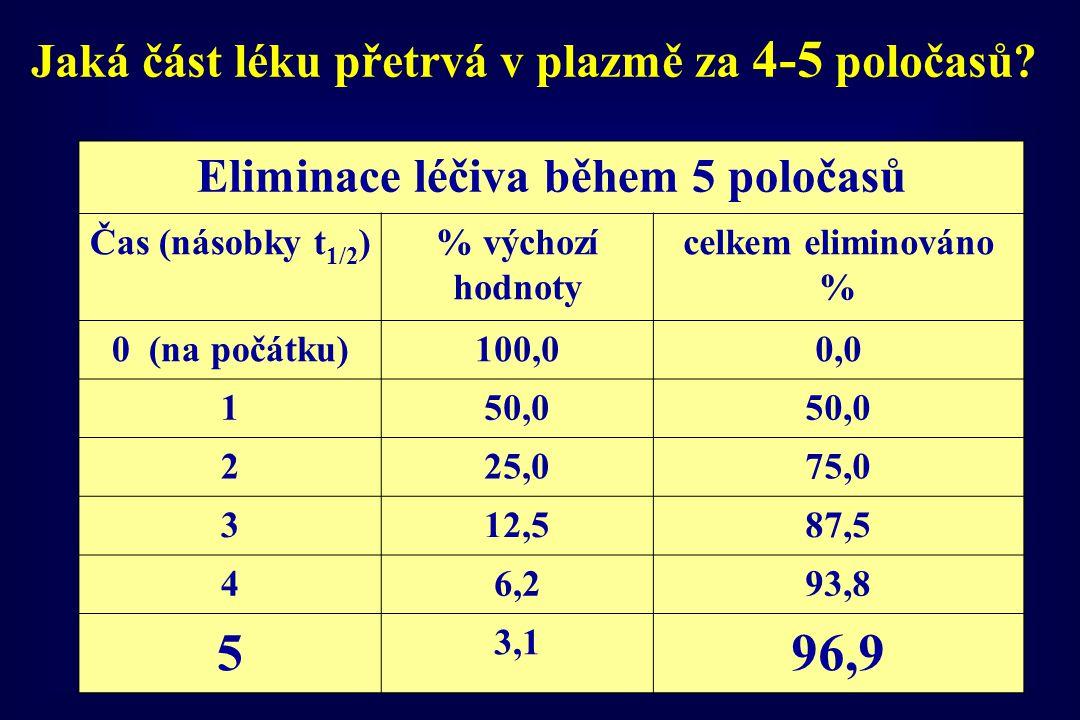 Eliminace léčiva během 5 poločasů Čas (násobky t 1/2 )% výchozí hodnoty celkem eliminováno % 0 (na počátku)100,00,0 150,0 225,075,0 312,587,5 46,293,8