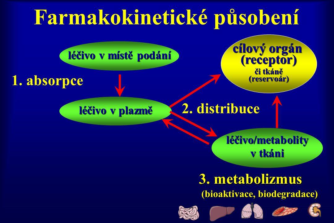 Farmakokinetické působení léčivo v místě podání léčivo v plazmě léčivo/metabolity v tkáni 1. absorpce 2. distribuce 3. metabolizmus (bioaktivace, biod