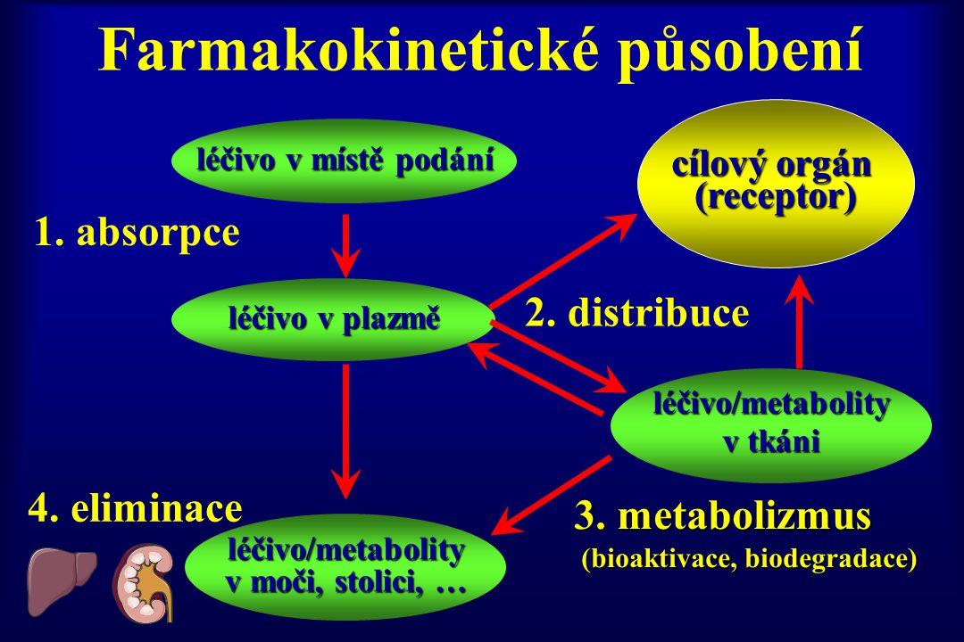 Farmakokinetické působení léčivo v místě podání léčivo v plazmě léčivo/metabolity v moči, stolici, … léčivo/metabolity v tkáni 1. absorpce 2. distribu