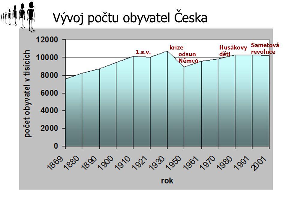 Vývoj počtu obyvatel Česka 1.s.v. krize odsun Němců Husákovy děti Sametová revoluce