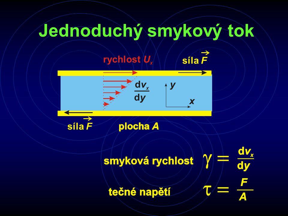 Jednoduchý smykový tok rychlost U x x yd v x d y síla F F